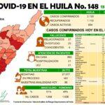 Con 92 casos positivos el Huila llega a 2.130 infectados con Coronavirus