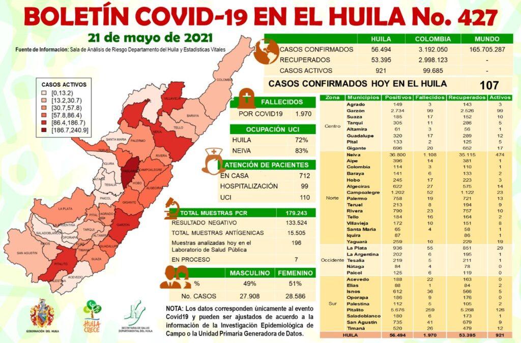 En el Huila 1.970 personas ya han muerto por covid 19 y los contagios siguen en aumento. - Noticias de Colombia