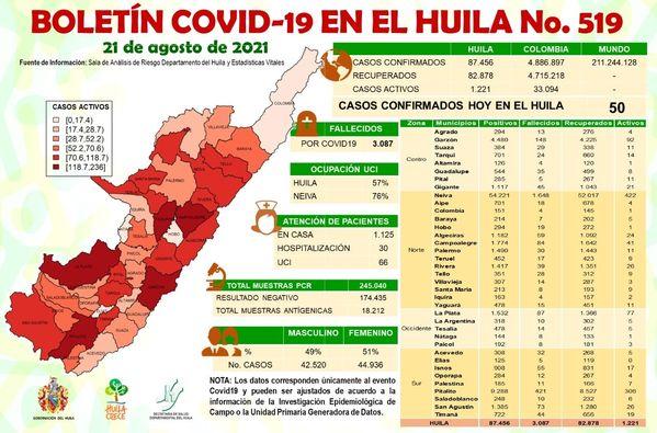 5 muertos y 50 casos nuevos de Covid19 este sábado para el Huila. - Noticias de Colombia