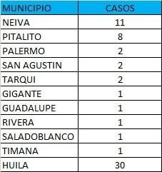 2 muertos y 30 casos nuevos de Covid19 este lunes para el Huila. - Noticias de Colombia