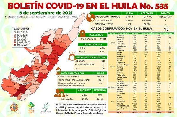 4 muertos y 13 nuevos contagiados en el Huila por el Covid 19. - Noticias de Colombia